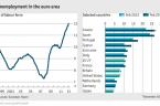 W Grecji bezrobocie młodzieży = 60%  Kiedy u nas? Wczoraj był Światowy Dzień Walki z Bezrobociem. UE jest przodującą siłą w tym temacie, tzn w temacie bezrobocia. W niej […]