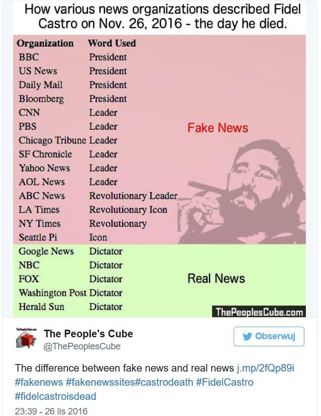Łgarstwa światowych mass mediów o Castro