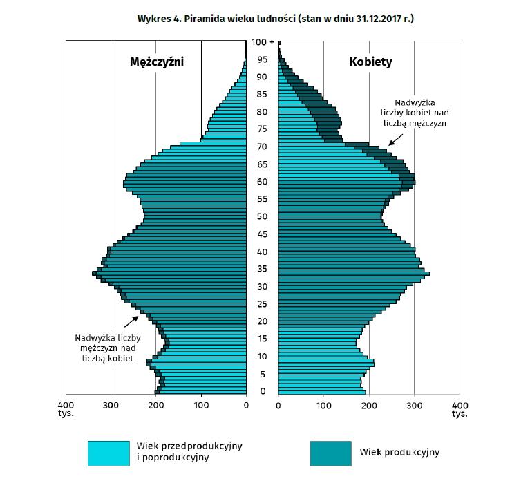 Demografia wieku witryn randkowych