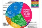 Można się tego dowiedzieć z pięknej, okrągłej tabelki opublikowanej na Twitterze przez Bartosza Wiśniewskiego {TUTAJ}. Przedstawia ona dane z 2017 roku, dotyczące PKB większości krajów świata [w bilionach dolarów, bilion […]