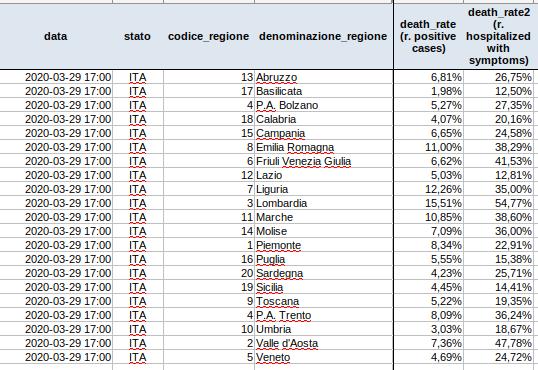 dpc-covid19-ita-regioni-20200329