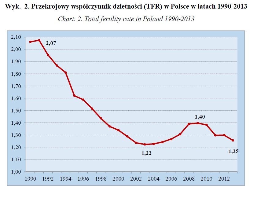 Dzietność 1990-2013