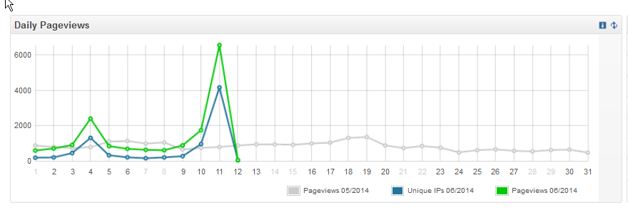 Overview ‹ Legion — WordPress - Mozilla Firefox IBM Edition_2014-06-12_00-14-25