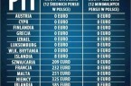 Kwota wolna od podatku w Polsce i innych krajach [rabunek Polaków za pomocą urzędów skarbowych] Wciąż trwa spór wokół podwyższenia kwoty wolnej od podatku. Jakie są podaki w innych krajach […]