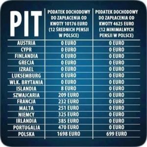 Kwota wolna od podatku w Polsce i innych krajach [rabunek Polaków za pomocą urzędów skarbowych]