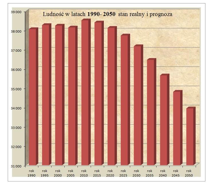 Prognoza ludności 1990-2050