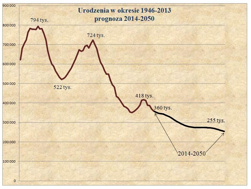 Urodzenia 1946-2013 progn_2050