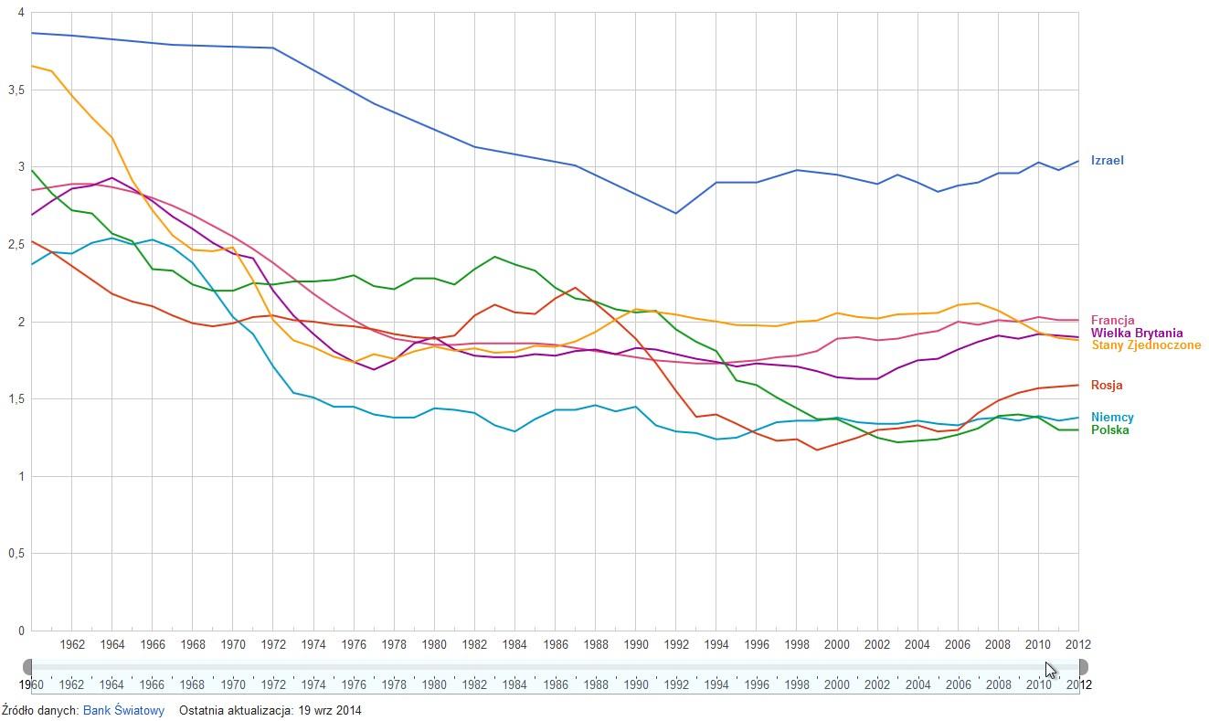 Wskaźnik płodności wybranych krajów 1960- 2012