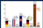 Sieci handlowe, te największe na świecie, z zasady mają około 5% zysku w wynikach firm jako całości. W Polsce, jak pokazał wykres Fundacji Republikańskiej nie płacą właściwie nic (pod spodem […]