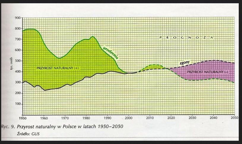 przyrost naturalny 1950-2050