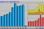 """Rośnie ilość wizyt na """"Ekspedycie"""" :)         Statystyki są do obejrzenia na http://webalizer.ekspedyt.org/ Są aktualizowane raz na dobę."""