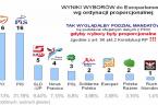 Podział mandatów poselskich w Polsce stosowany przez PKW jest inny niż podział proporcjonalny do liczby zdobytych głosów – z czego wynika, że wybory do sejmu oraz europarlamantu są niezgodne z […]
