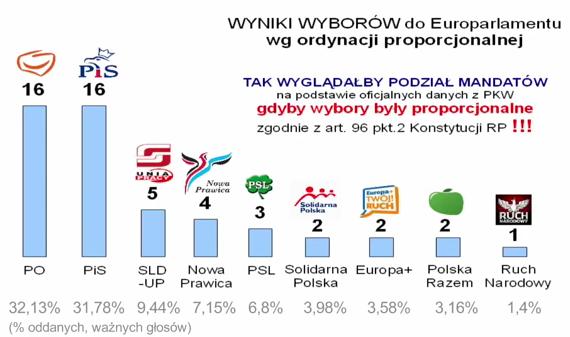 wybory_wyniki
